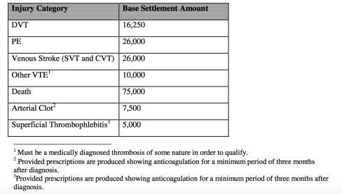 Settlement Amounts