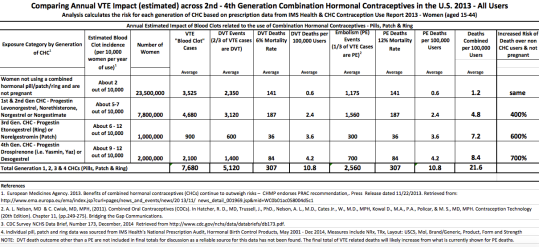 Table 3- Comparing Annual VTE rate